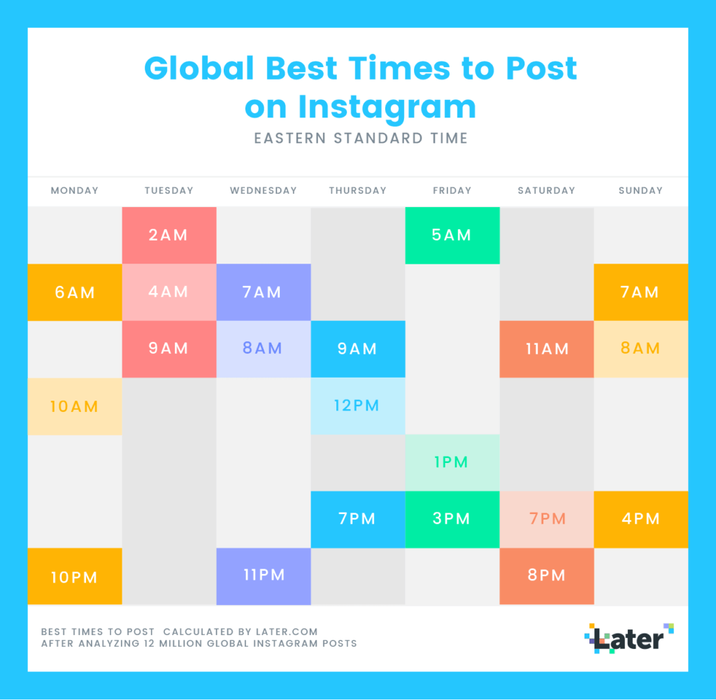 Chart showing the best times to post on Instagram.