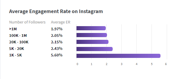 Chart showing Instagram engagement rate versus audience size.